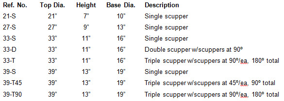 Wok-Scupper Sizing Chart